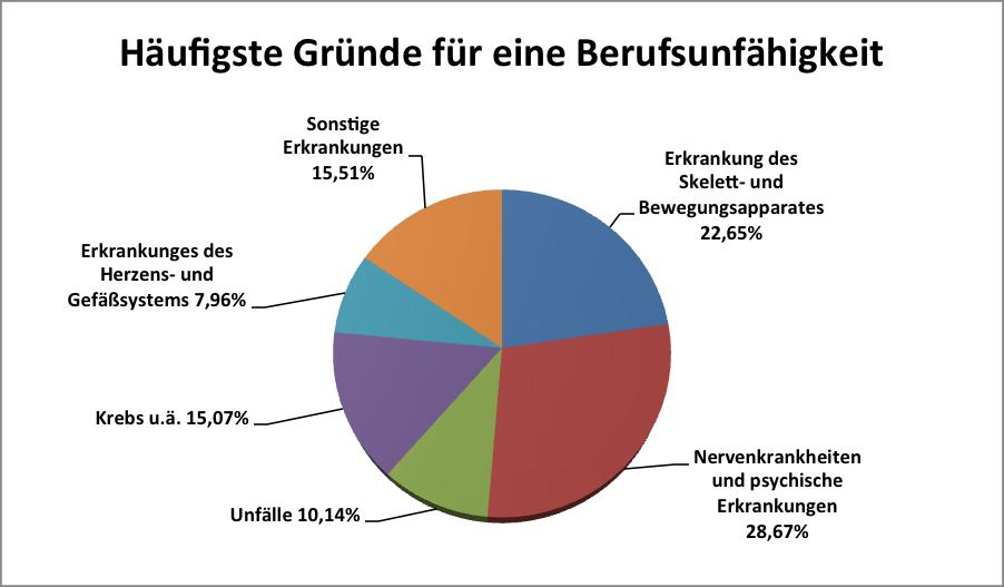 Berufsunfähigkeitsversicherung - Schaumburg & Kramer Hilden